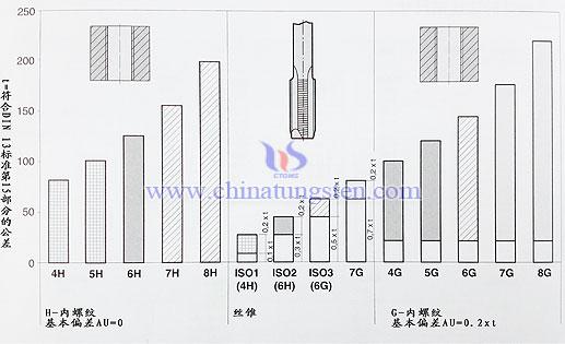 cemented carbide taps  u0026 internal thread tolerance