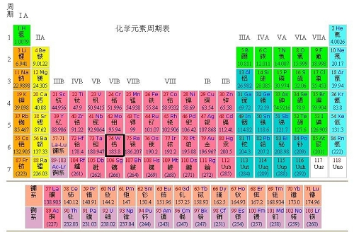 Periodic table representative elements - Tungsten symbol periodic table ...